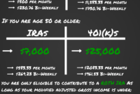 401k And Roth Contribution Limits