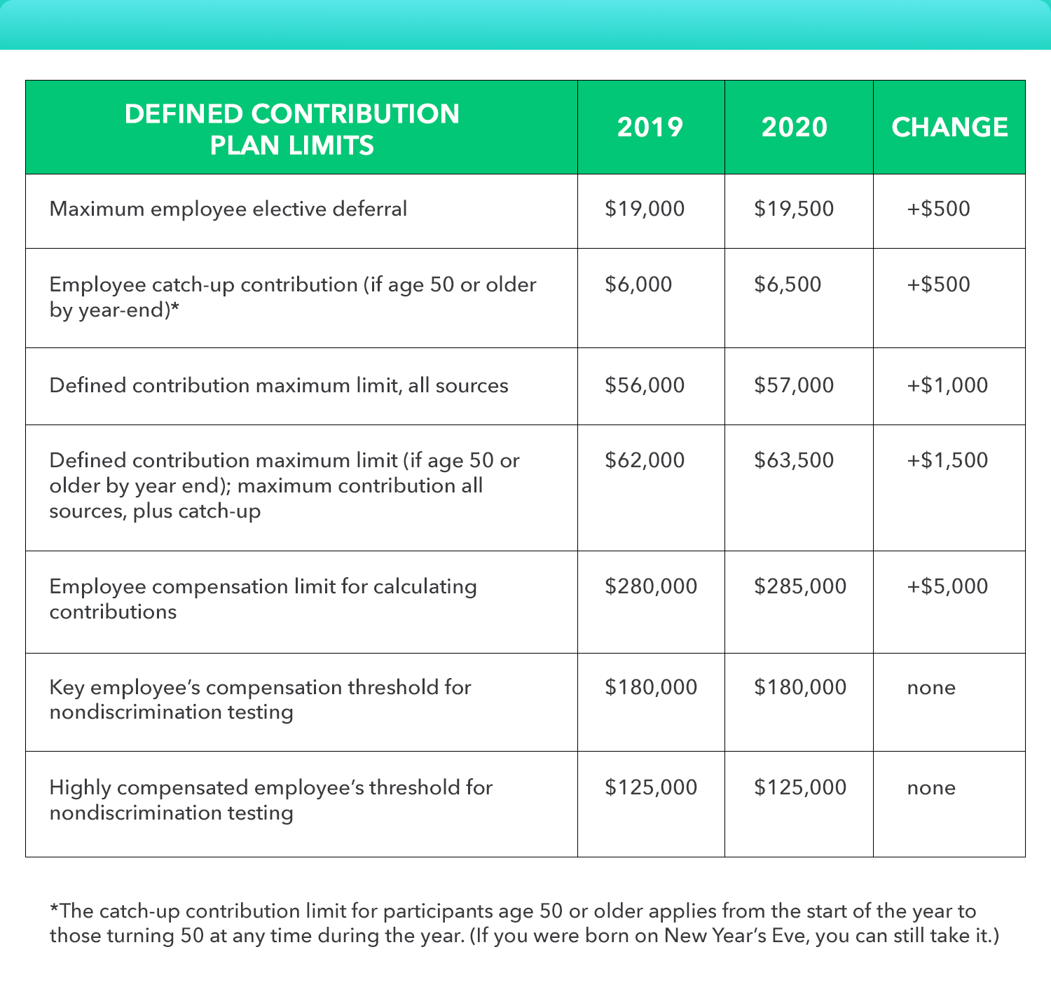 401k Monthly Contribution Limit