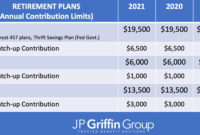 Contribution Limits For 401 K 2021