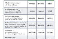 IRS 401k Contribution Limits Table