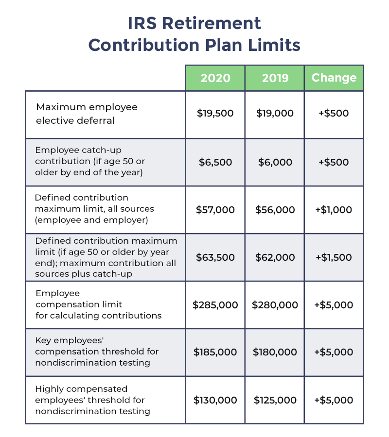 IRS Rules 401k Contribution Limits