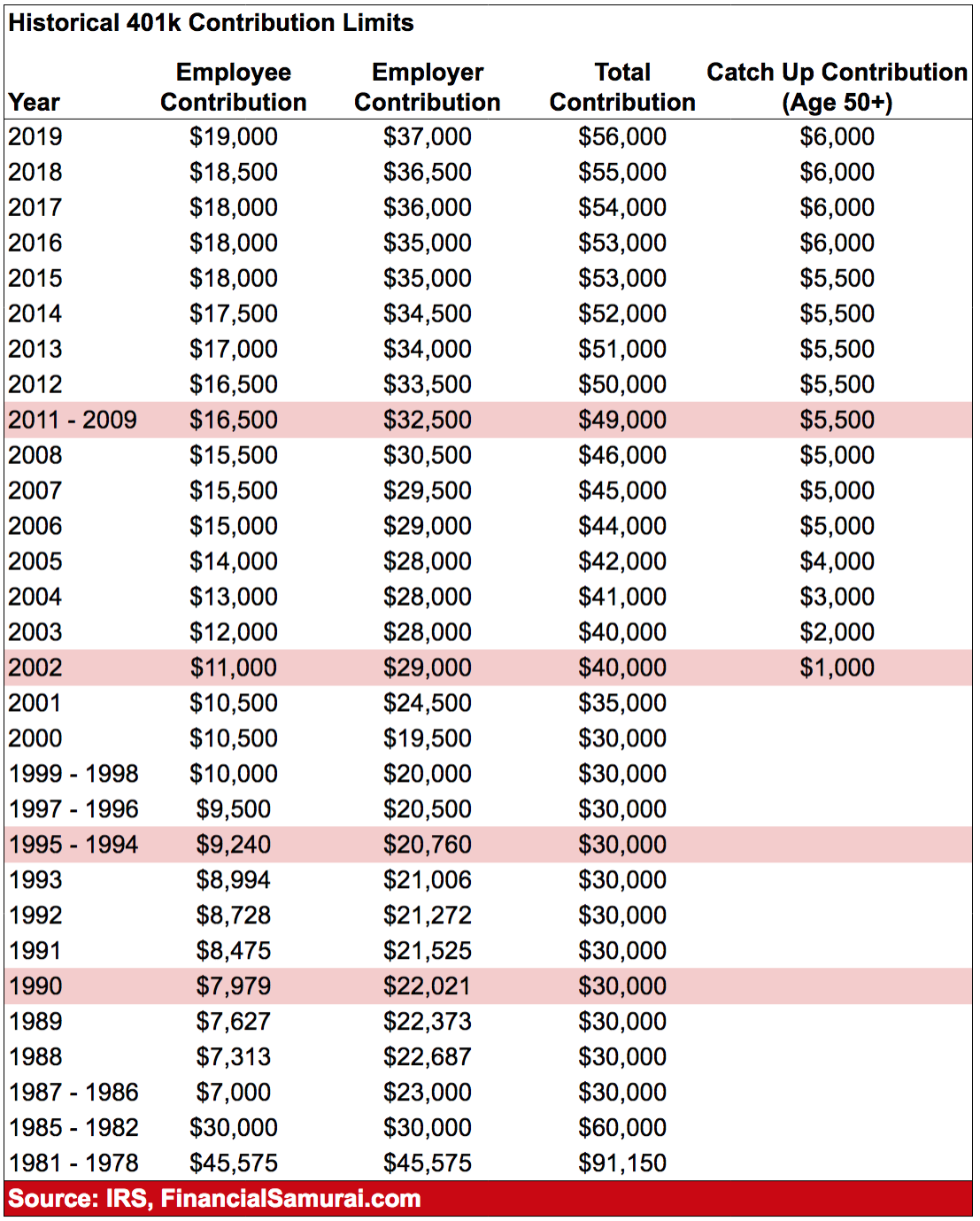 Max 401k Contribution Over 50 Years
