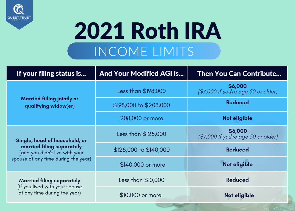 Roth 401k Income Limits 2021