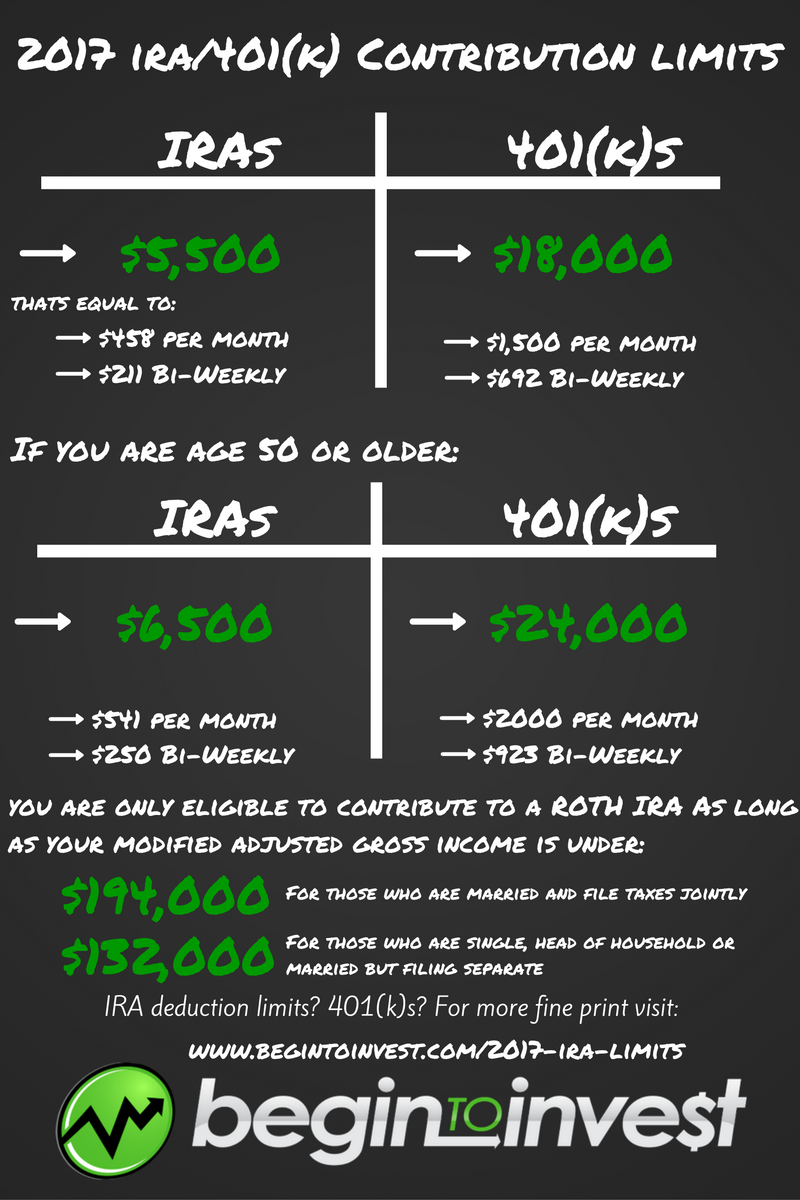 Roth 401k Income Limits