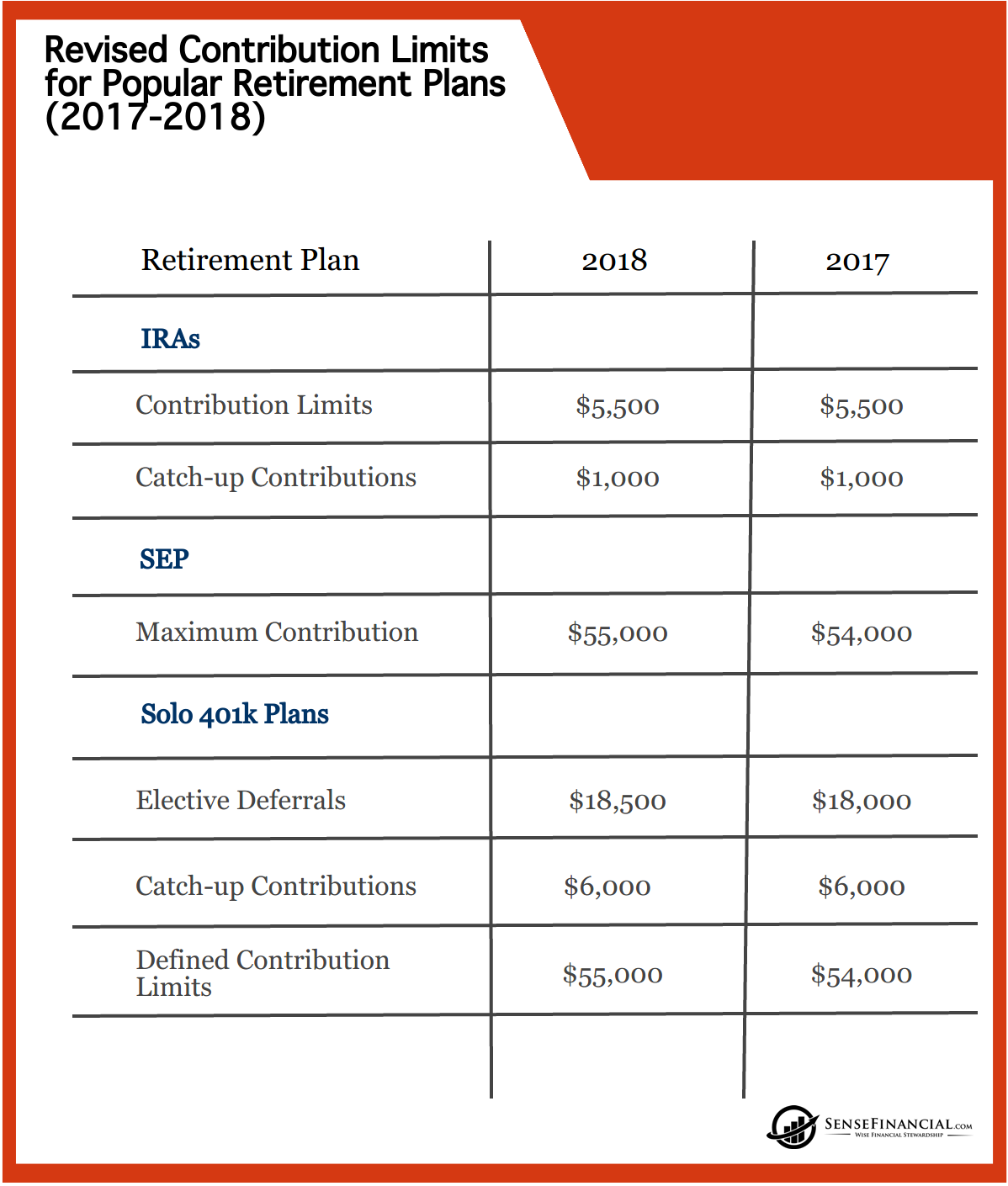 What Is The Maximum 401k Contribution 2021